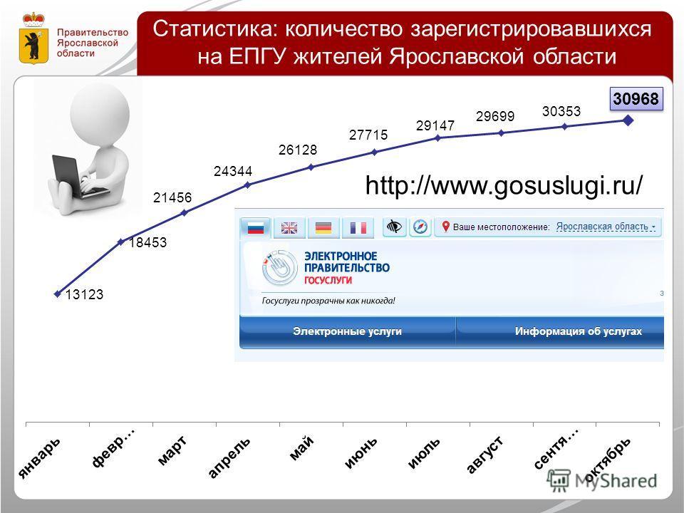 Статистика: количество зарегистрировавшихся на ЕПГУ жителей Ярославской области http://www.gosuslugi.ru/