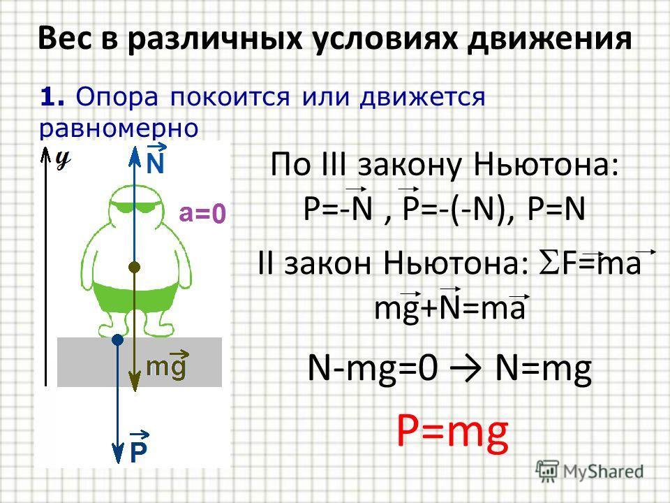Вес в различных условиях движения 1. Опора покоится или движется равномерно По III закону Ньютона: P=-N, P=-(-N), P=N II закон Ньютона: F=ma mg+N=ma N-mg=0 N=mg P=mg