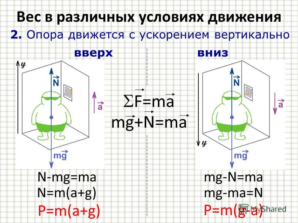 Вес в различных условиях движения 2. Опора движется с ускорением вертикально вверх вниз F=ma mg+N=ma N-mg=mamg-N=ma N=m(a+g)mg-ma=N P=m(a+g) P=m(g-a)