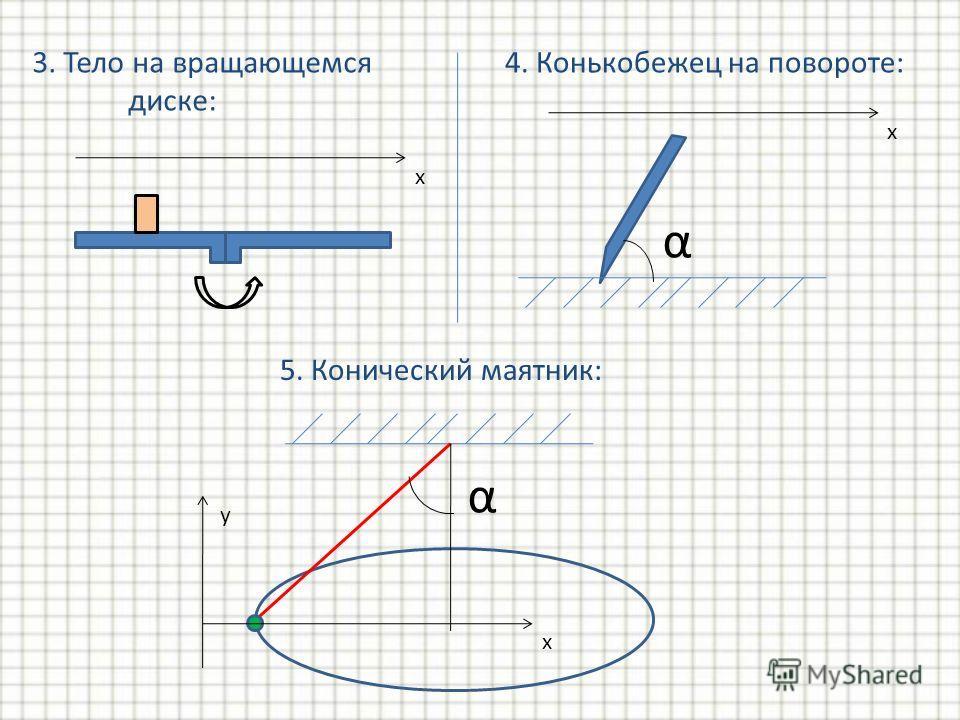 3. Тело на вращающемся диске: 4. Конькобежец на повороте: x x 5. Конический маятник: y α α x