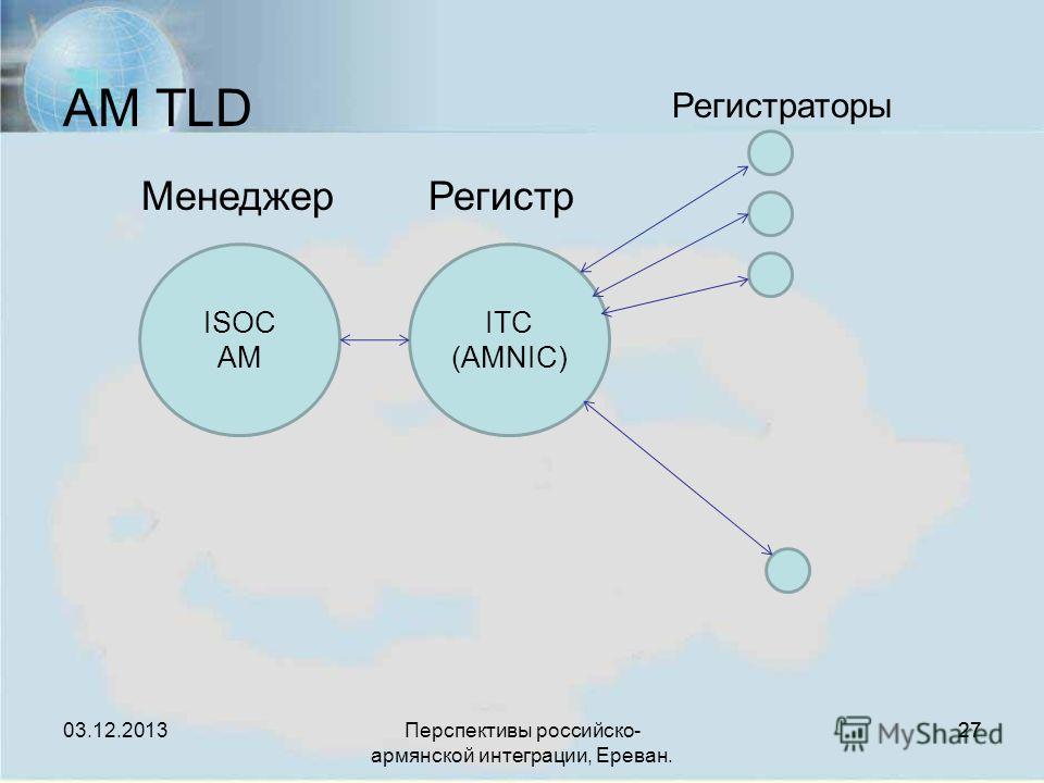 Перспективы российско- армянской интеграции, Ереван. 27 ISOC AM ITC (AMNIC) Регистраторы МенеджерРегистр AM TLD 03.12.2013
