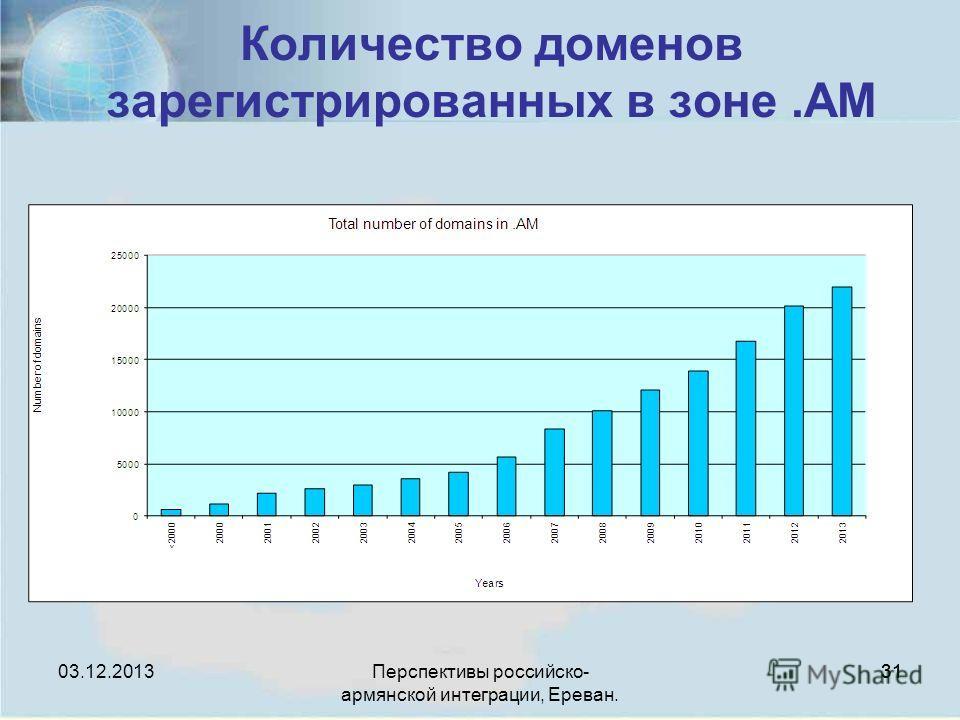 Перспективы российско- армянской интеграции, Ереван. 31 Количество доменов зарегистрированных в зоне.AM 03.12.2013