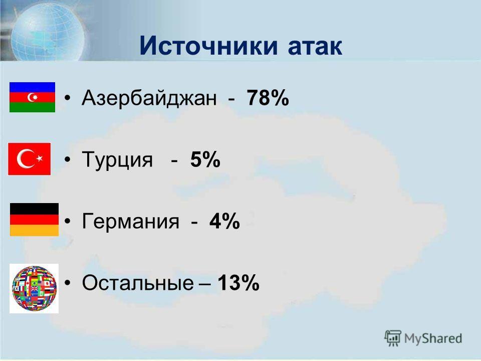 Источники атак Азербайджан - 78% Турция - 5% Германия - 4% Остальные – 13%