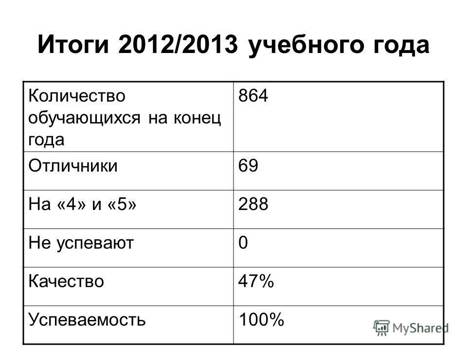 Итоги 2012/2013 учебного года Количество обучающихся на конец года 864 Отличники69 На «4» и «5»288 Не успевают0 Качество47% Успеваемость100%