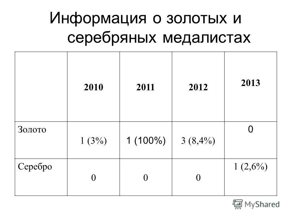 Информация о золотых и серебряных медалистах 201020112012 2013 Золото 1 (3%) 1 (100%) 3 (8,4%) 0 Серебро 000 1 (2,6%)