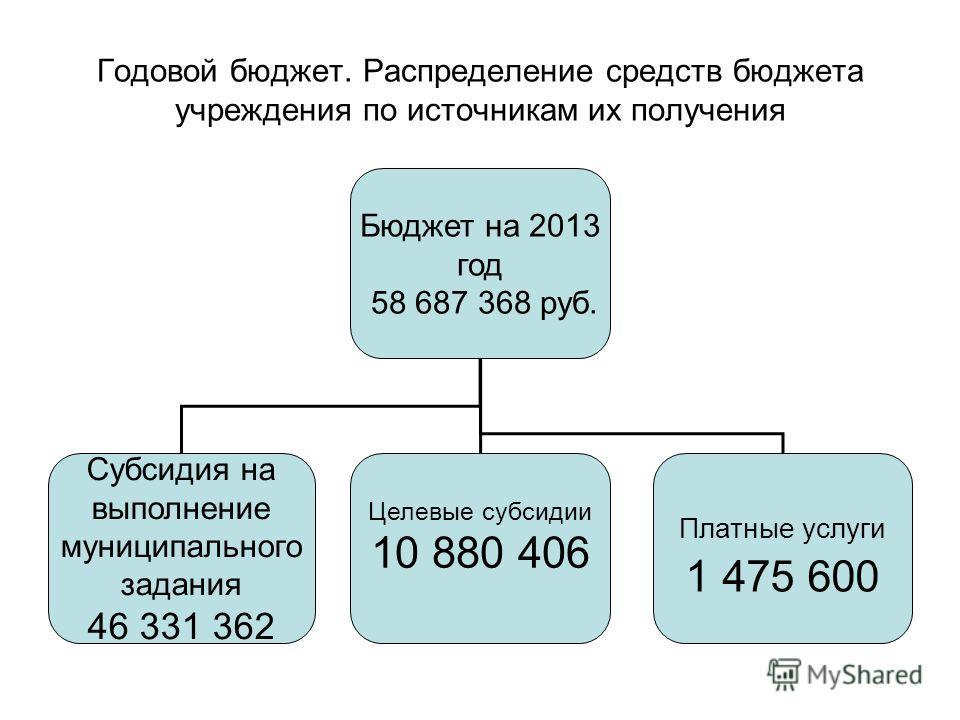 Годовой бюджет. Распределение средств бюджета учреждения по источникам их получения Бюджет на 2013 год 58 687 368 руб. Субсидия на выполнение муниципального задания 46 331 362 Целевые субсидии 10 880 406 Платные услуги 1 475 600