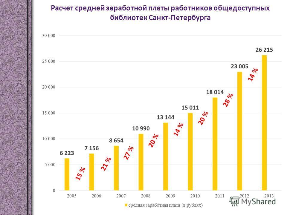 Расчет средней заработной платы работников общедоступных библиотек Санкт-Петербурга