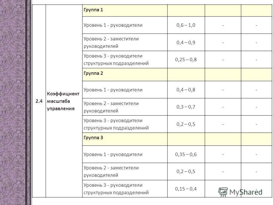 2.4 Коэффициент масштаба управления Группа 1 Уровень 1 - руководители0,6 – 1,0-- Уровень 2 - заместители руководителей 0,4 – 0,9-- Уровень 3 - руководители структурных подразделений 0,25 – 0,8-- Группа 2 Уровень 1 - руководители0,4 – 0,8-- Уровень 2