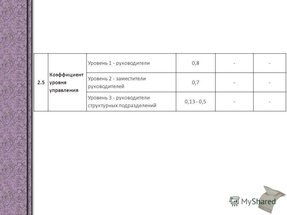 2.5 Коэффициент уровня управления Уровень 1 - руководители0,8-- Уровень 2 - заместители руководителей 0,7-- Уровень 3 - руководители структурных подразделений 0,13 - 0,5--