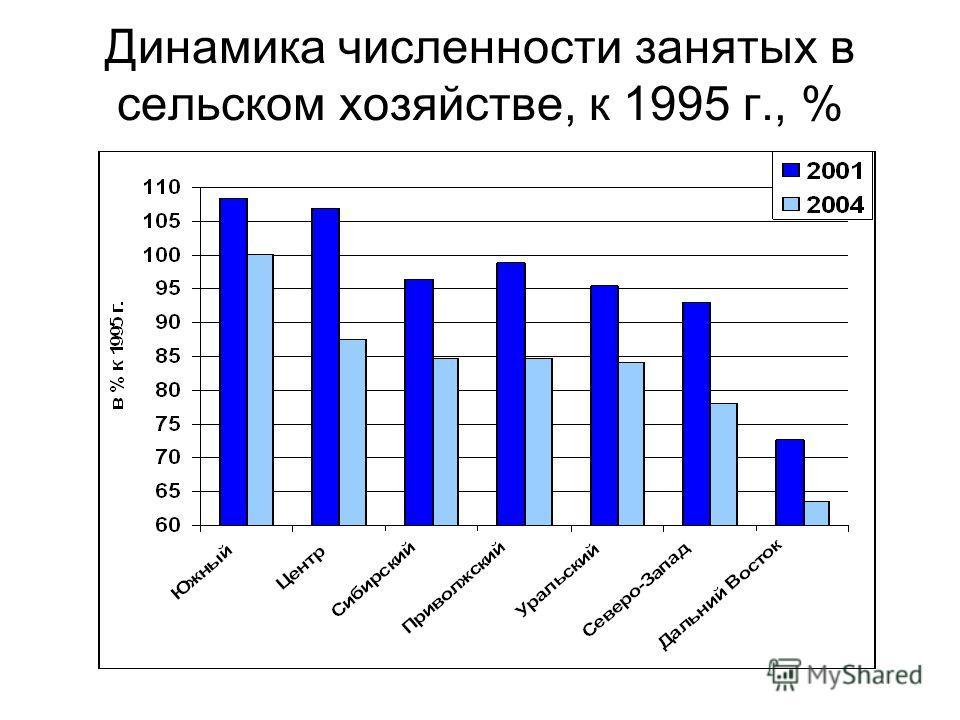 Динамика численности занятых в сельском хозяйстве, к 1995 г., %