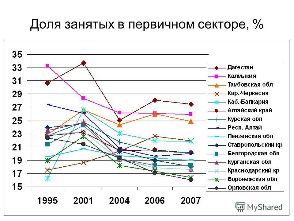 Доля занятых в первичном секторе, %