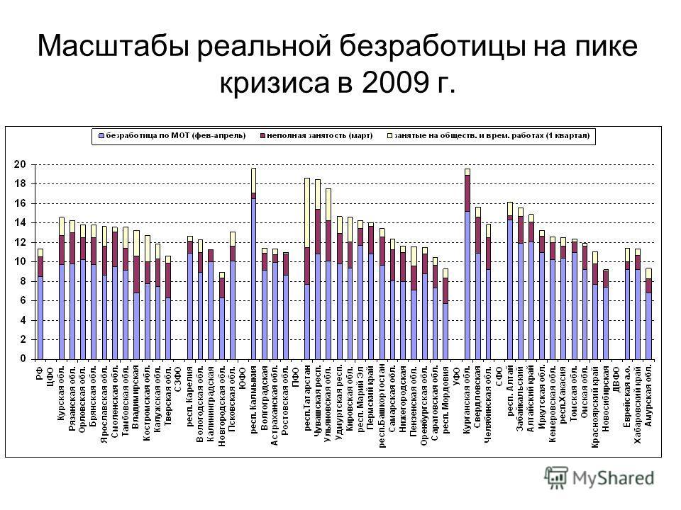 Масштабы реальной безработицы на пике кризиса в 2009 г.