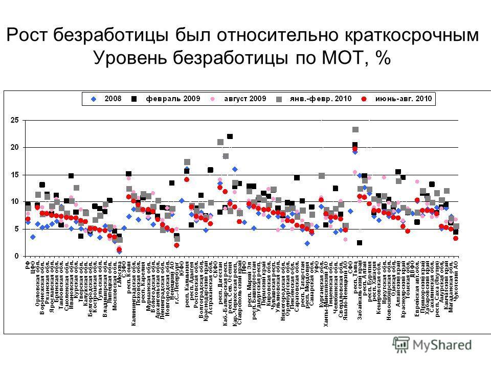 Рост безработицы был относительно краткосрочным Уровень безработицы по МОТ, %