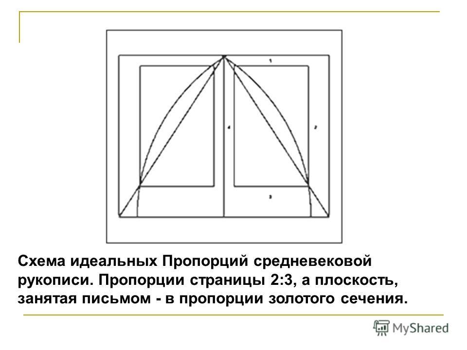 Схема идеальных Пропорций средневековой рукописи. Пропорции страницы 2:3, а плоскость, занятая письмом - в пропорции золотого сечения.