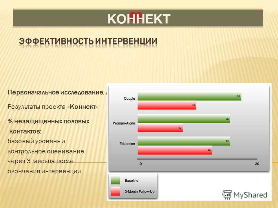 Первоначальное исследование, лежащее в основе проекта «Коннект» Результаты проекта «Коннект» % незащищенных половых контактов: базовый уровень и контрольное оценивание через 3 месяца после окончания интервенции
