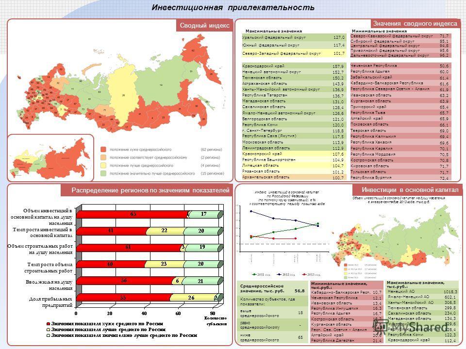 Сводный индекс Инвестиционная привлекательность Инвестиции в основной капитал Распределение регионов по значениям показателей Объем инвестиций в основной капитал на душу населения Темп роста инвестиций в основной капитал Объем строительных работ на д