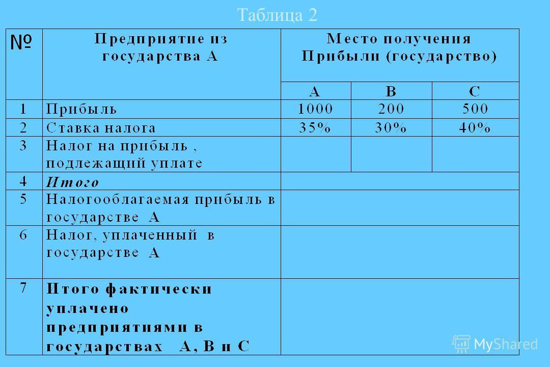 Налоговыйвычет Налоговый вычет представляет собой уменьшение суммы совокупной («общемировой») налогооблагаемой прибыли предприятия в государстве А на суммы налогов, уплаченных в государствах В и С.