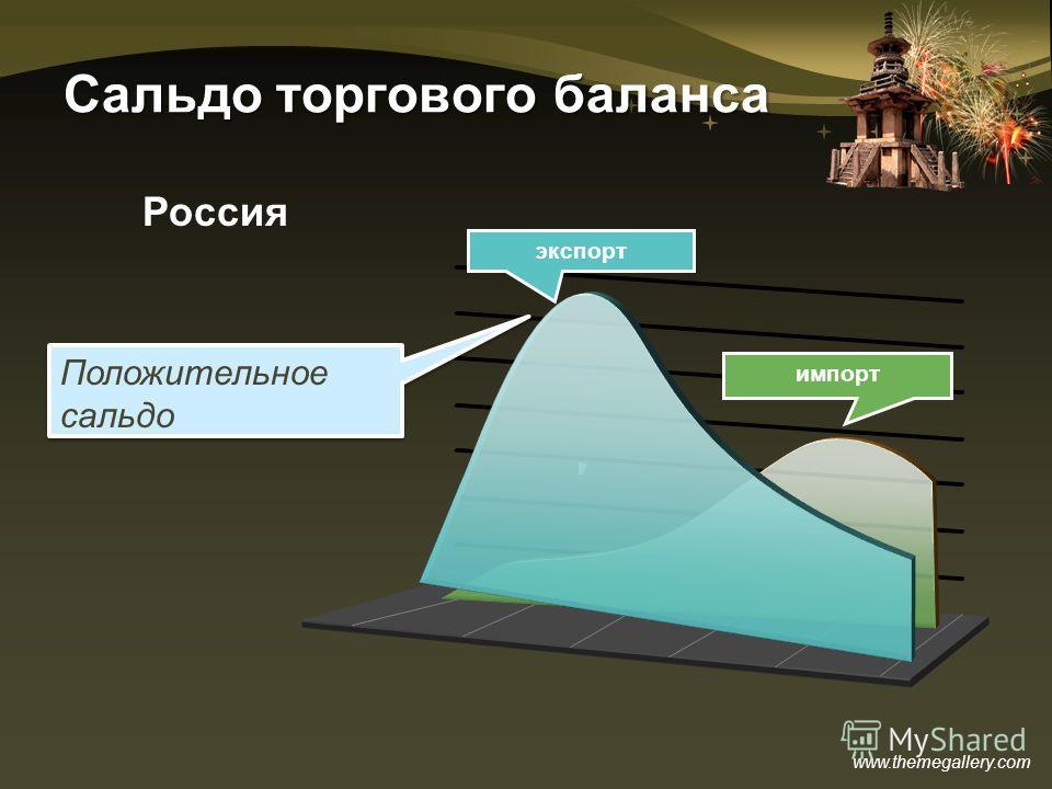 www.themegallery.com Сальдо торгового баланса экспорт импорт Россия Положительное сальдо