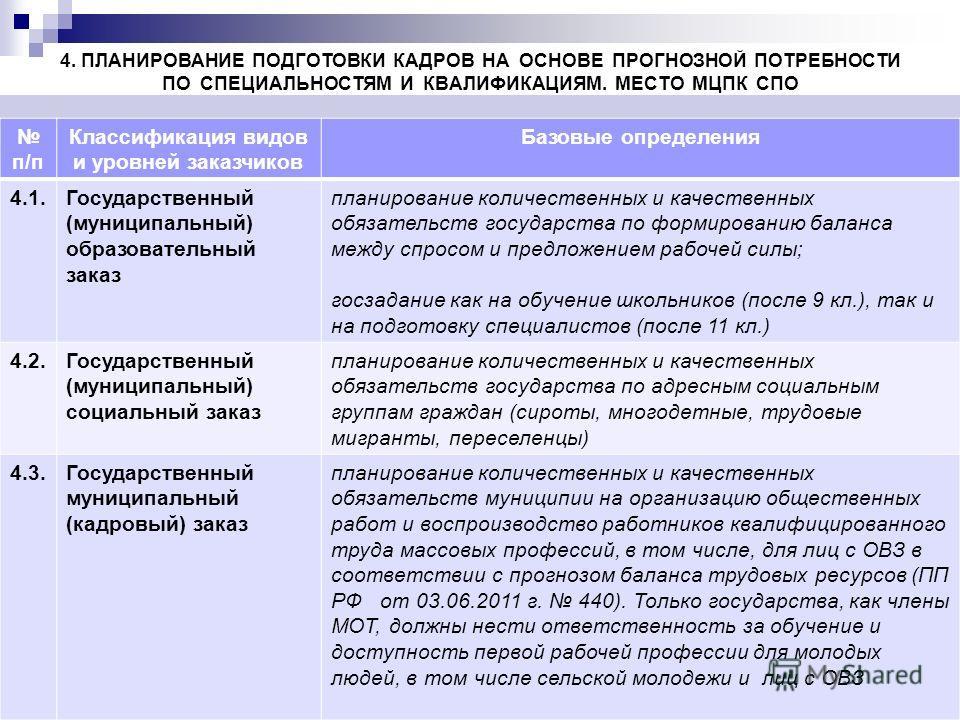 10 4. ПЛАНИРОВАНИЕ ПОДГОТОВКИ КАДРОВ НА ОСНОВЕ ПРОГНОЗНОЙ ПОТРЕБНОСТИ ПО СПЕЦИАЛЬНОСТЯМ И КВАЛИФИКАЦИЯМ. МЕСТО МЦПК СПО 9 п/п Классификация видов и уровней заказчиков Базовые определения 4.1.Государственный (муниципальный) образовательный заказ плани