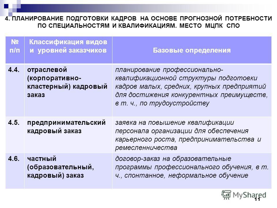 4. ПЛАНИРОВАНИЕ ПОДГОТОВКИ КАДРОВ НА ОСНОВЕ ПРОГНОЗНОЙ ПОТРЕБНОСТИ ПО СПЕЦИАЛЬНОСТЯМ И КВАЛИФИКАЦИЯМ. МЕСТО МЦПК СПО п/п Классификация видов и уровней заказчиковБазовые определения 4.4.отраслевой (корпоративно- кластерный) кадровый заказ планирование