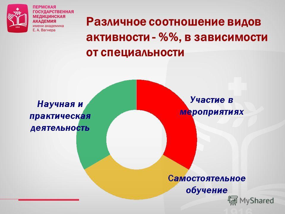 Различное соотношение видов активности - %, в зависимости от специальности