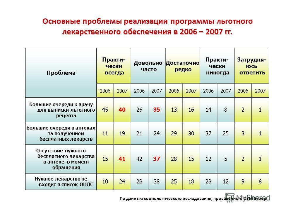 Основные проблемы реализации программы льготного лекарственного обеспечения в 2006 – 2007 гг. Проблема Практи- чески всегда Довольно часто Достаточно редко Практи- чески никогда Затрудня- юсь ответить 2006200720062007200620072006200720062007 Большие