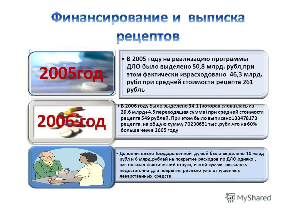 В 2005 году на реализацию программы ДЛО было выделено 50,8 млрд. рубл,при этом фактически израсходовано 46,3 млрд. рубл при средней стоимости рецепта 261 рубль 2005год В 2006 году было выделено 34,1 (которая сложилась из 29,6 млрд+4,5 переходящая сум