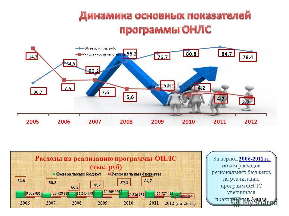 За период 2006-2011 гг. объем расходов региональных бюджетов на реализацию программ ОНЛС увеличился практически в 3 раза За период 2006-2011 гг. объем расходов региональных бюджетов на реализацию программ ОНЛС увеличился практически в 3 раза