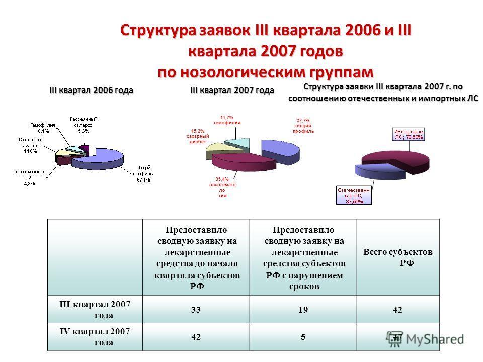 Структура заявок III квартала 2006 и III квартала 2007 годов по нозологическим группам Предоставило сводную заявку на лекарственные средства до начала квартала субъектов РФ Предоставило сводную заявку на лекарственные средства субъектов РФ с нарушени