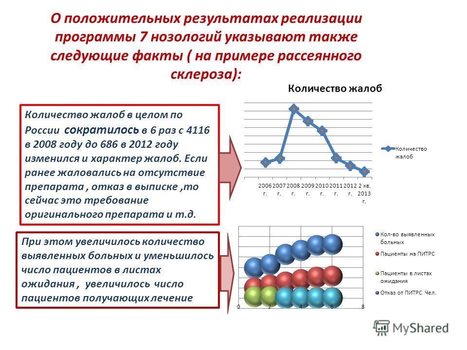 О положительных результатах реализации программы 7 нозологий указывают также следующие факты ( на примере рассеянного склероза): Количество жалоб в целом по России сократилось в 6 раз с 4116 в 2008 году до 686 в 2012 году изменился и характер жалоб.