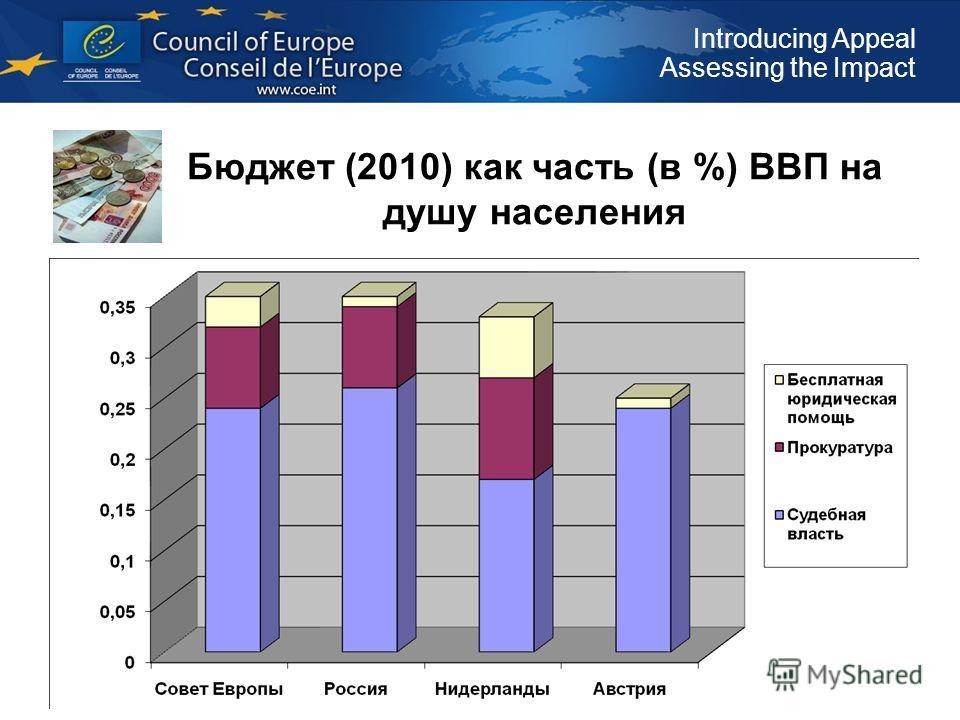 Introducing Appeal Assessing the Impact Бюджет (2010) как часть (в %) ВВП на душу населения