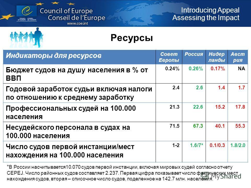 Introducing Appeal Assessing the Impact Ресурсы Индикаторы для ресурсов Совет Европы РоссияНидер ланды Авст рия Бюджет судов на душу населения в % от ВВП 0.24%0.26%0.17%NA Годовой заработок судьи включая налоги по отношению к среднему заработку 2.42.