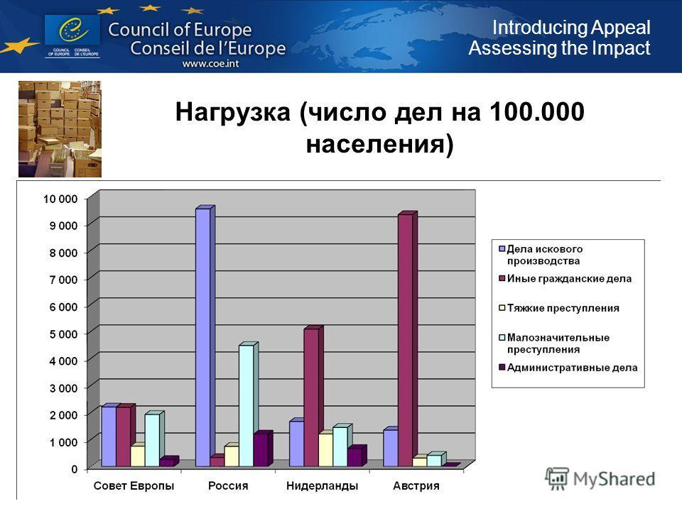 Introducing Appeal Assessing the Impact Нагрузка (число дел на 100.000 населения)