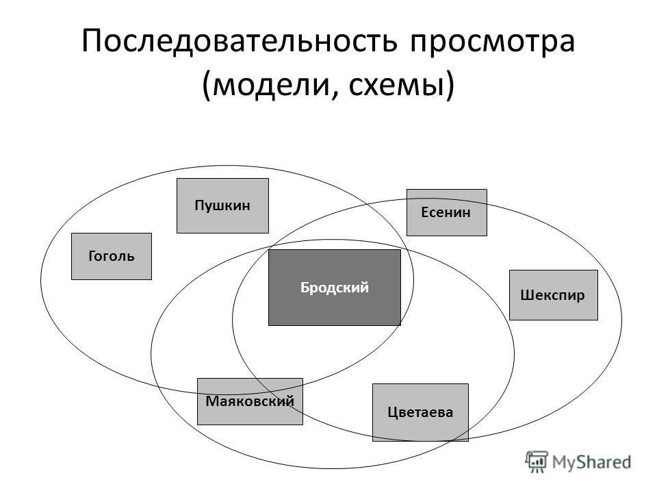 Последовательность просмотра (модели, схемы) Бродский Гоголь Пушкин Есенин Шекспир Цветаева Маяковский