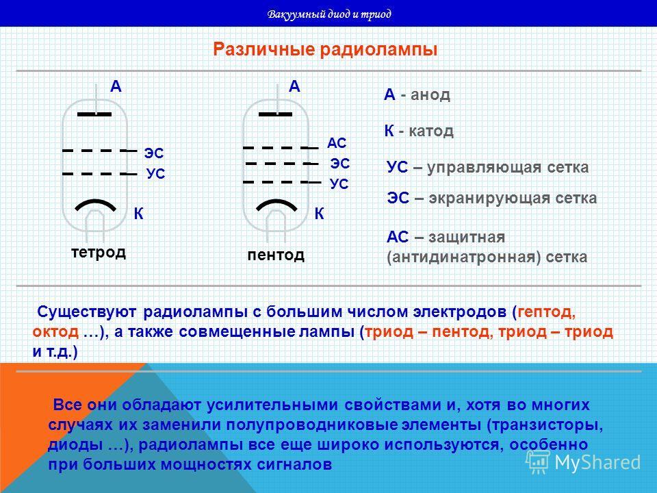 Вакуумный диод и триод Различные радиолампы тетрод пентод КК АА УС ЭС АС А - анод К - катод УС – управляющая сетка ЭС – экранирующая сетка АС – защитная (антидинатронная) сетка Существуют радиолампы с большим числом электродов (гептод, октод …), а та