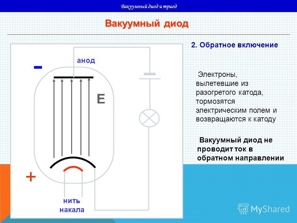 Вакуумный диод и триод нить накала - --- - - - катод анод - Е Вакуумный диод 2. Обратное включение Электроны, вылетевшие из разогретого катода, тормозятся электрическим полем и возвращаются к катоду Вакуумный диод не проводит ток в обратном направлен