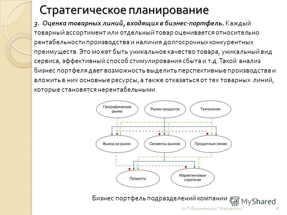 Бизнес портфель подразделений компании А. П. Вишневская