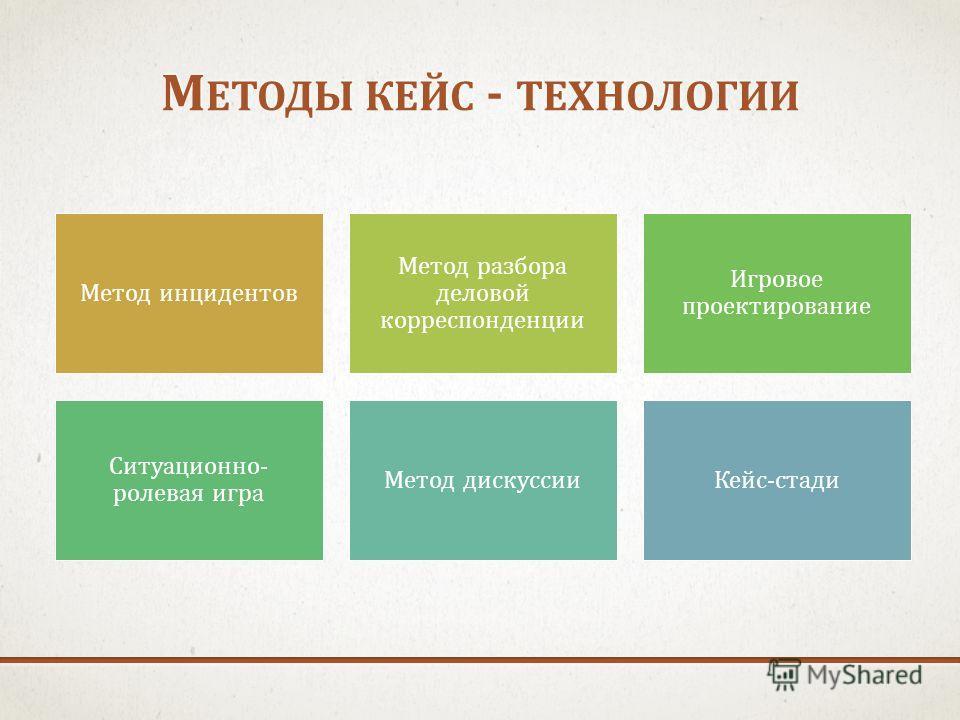 М ЕТОДЫ КЕЙС - ТЕХНОЛОГИИ Метод инцидентов Метод разбора деловой корреспонденции Игровое проектирование Ситуационно- ролевая игра Метод дискуссииКейс-стади