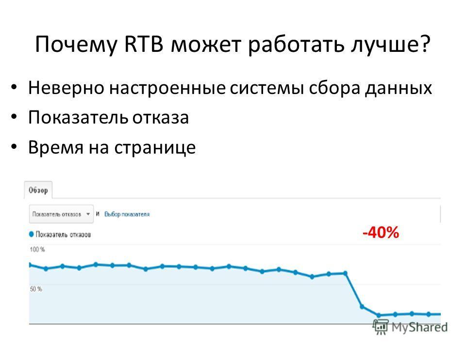 Неверно настроенные системы сбора данных Показатель отказа Время на странице -40% Почему RTB может работать лучше?