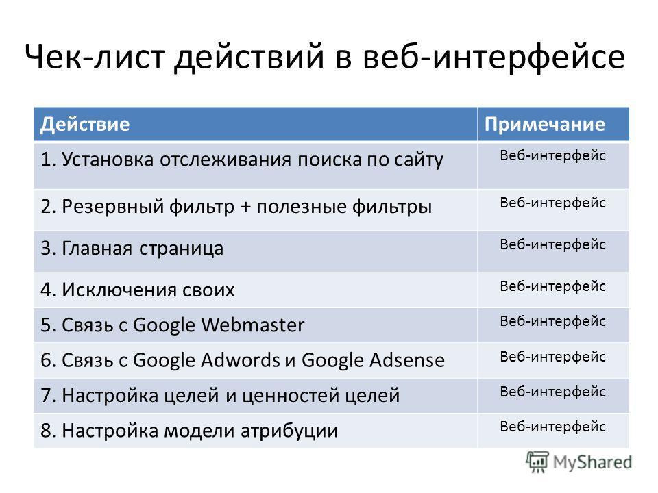 Чек-лист действий в веб-интерфейсе ДействиеПримечание 1. Установка отслеживания поиска по сайту Веб-интерфейс 2. Резервный фильтр + полезные фильтры Веб-интерфейс 3. Главная страница Веб-интерфейс 4. Исключения своих Веб-интерфейс 5. Связь с Google W
