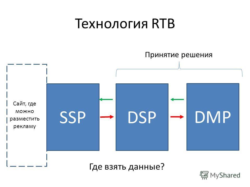 Технология RTB DMP SSPDSP Принятие решения Где взять данные? Сайт, где можно разместить рекламу
