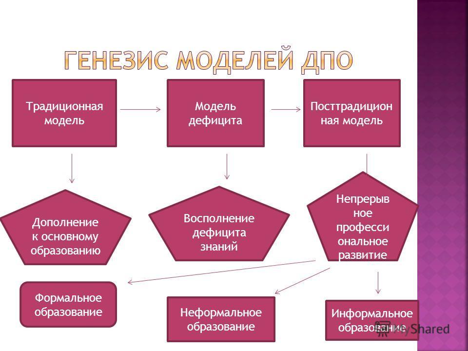 Традиционная модель Модель дефицита Посттрадицион ная модель Дополнение к основному образованию Восполнение дефицита знаний Непрерыв ное професси ональное развитие Формальное образование Неформальное образование Информальное образование