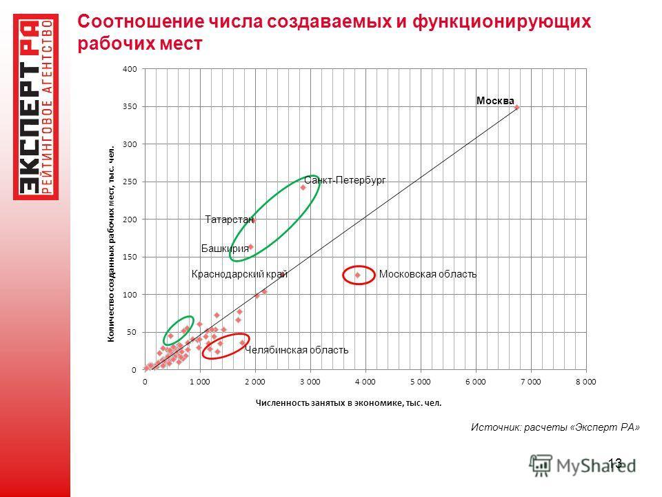 Соотношение числа создаваемых и функционирующих рабочих мест 13 Источник: расчеты «Эксперт РА»