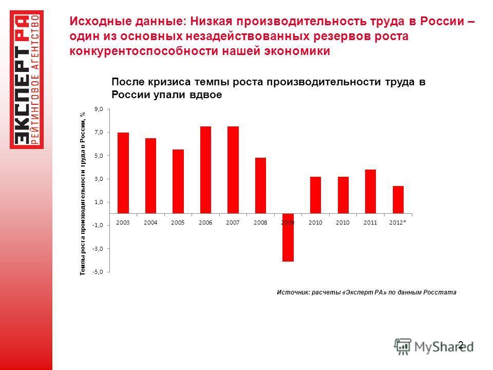 Исходные данные: Низкая производительность труда в России – один из основных незадействованных резервов роста конкурентоспособности нашей экономики 2 Источник: расчеты «Эксперт РА» по данным Росстата После кризиса темпы роста производительности труда