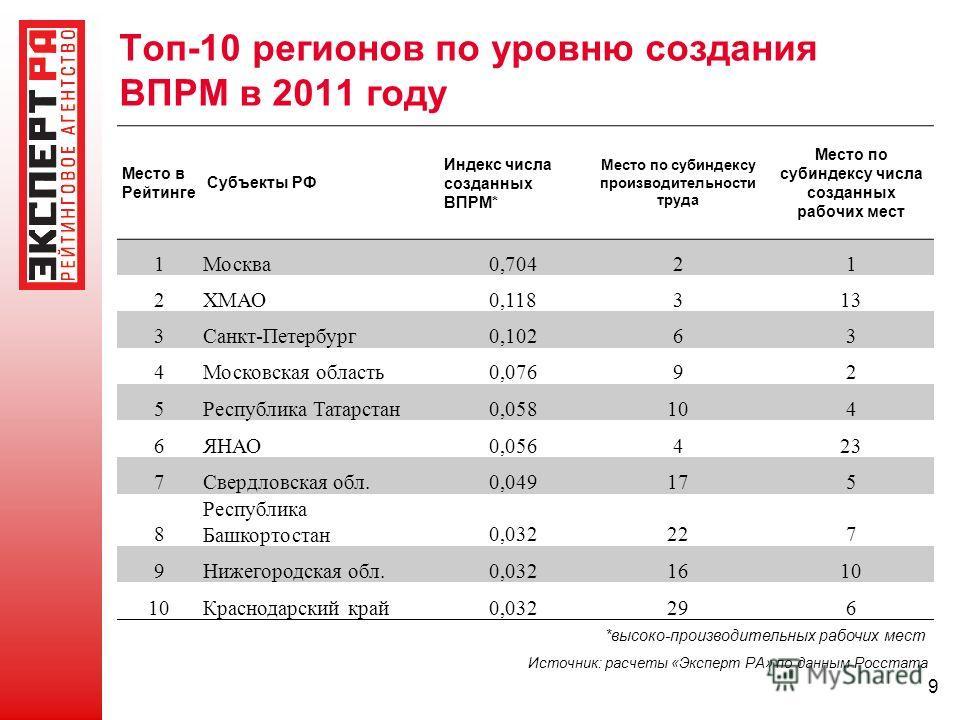 Топ-10 регионов по уровню создания ВПРМ в 2011 году Место в Рейтинге Субъекты РФ Индекс числа созданных ВПРМ* Место по субиндексу производительности труда Место по субиндексу числа созданных рабочих мест 1Москва0,70421 2ХМАО0,118313 3Санкт-Петербург0