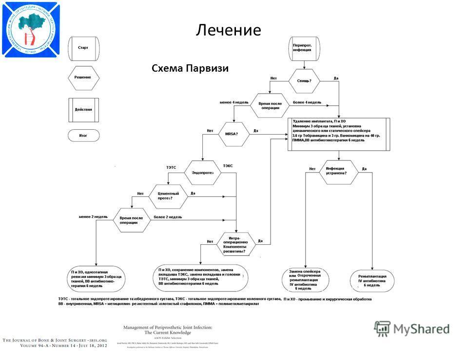 Схема Парвизи Лечение