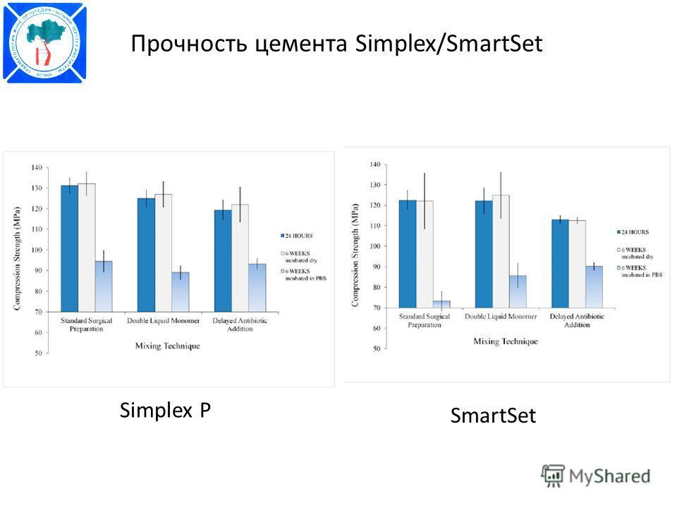 Прочность цемента Simplex/SmartSet Simplex P SmartSet