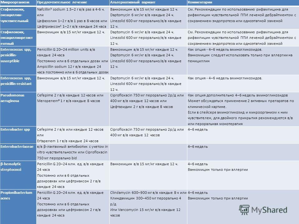 МикроорганизмПредпочтительное лечениеАльтернативный вариантКомментарии Стафилококк, оксациллин- чувствительный Nafcillin b sodium 1.5–2 г в/в раз в 4-6 ч. или Цефазолин 1–2 г в/в 1 раз в 8 часов или Цефтриаксон c 1–2 г в/в каждые 24 часа Ванкомицин в