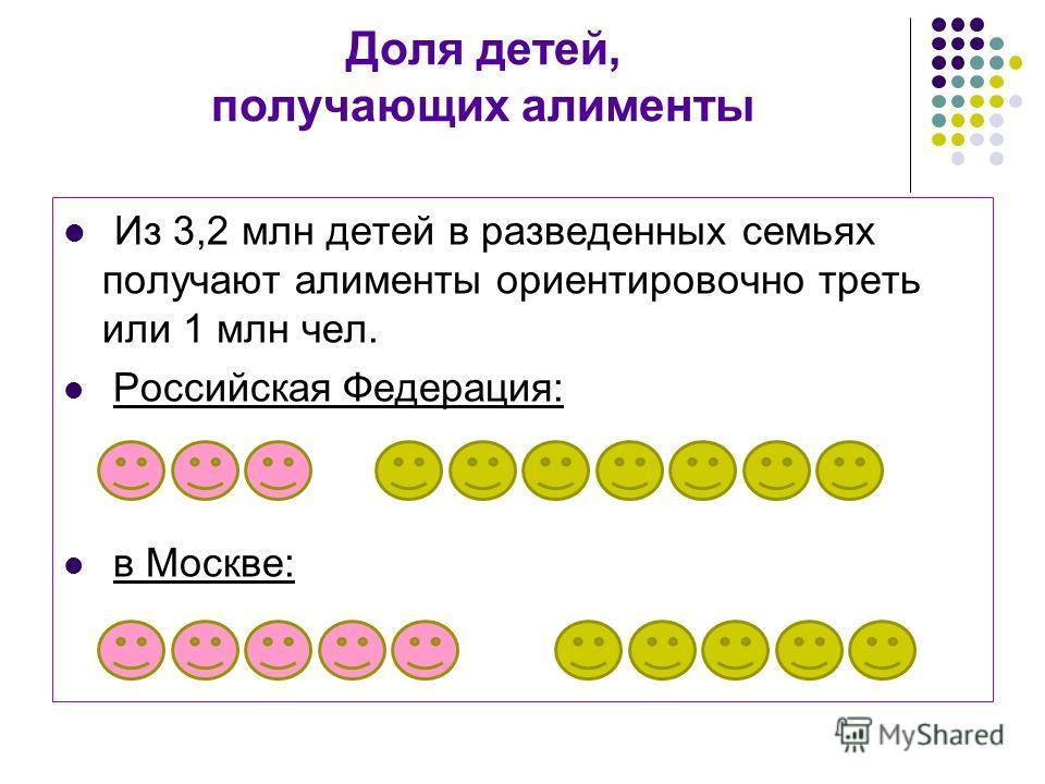Доля детей, получающих алименты Из 3,2 млн детей в разведенных семьях получают алименты ориентировочно треть или 1 млн чел. Российская Федерация: в Москве: