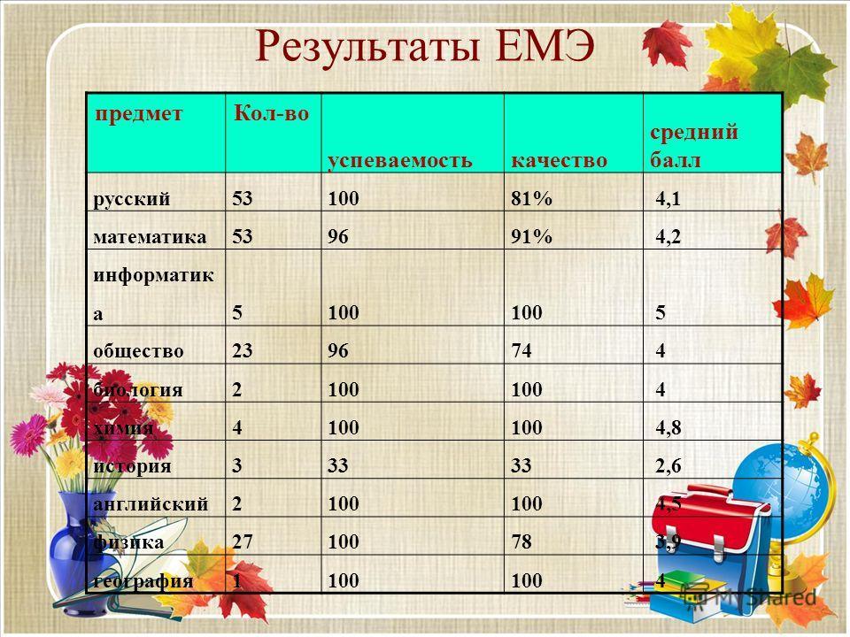 Результаты ЕМЭ предметКол-во успеваемостькачество средний балл русский5310081% 4,1 математика539691% 4,2 информатик а5100 5 общество239674 4 биология2100 4 химия4100 4,8 история333 2,6 английский2100 4,5 физика2710078 3,9 география1100 4